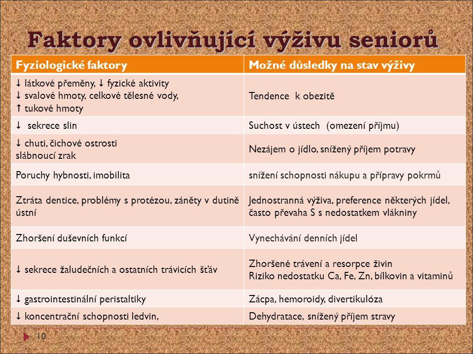 Faktory ovlivňující výživu seniorů Fyziologické faktoryMožné důsledky na stav výživy  látkové přeměny,  fyzické aktivity  svalové hmoty, celkové tě
