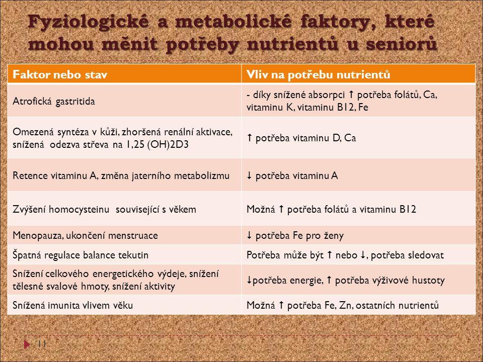 Fyziologické a metabolické faktory, které mohou měnit potřeby nutrientů u seniorů Faktor nebo stavVliv na potřebu nutrientů Atrofická gastritida - dík