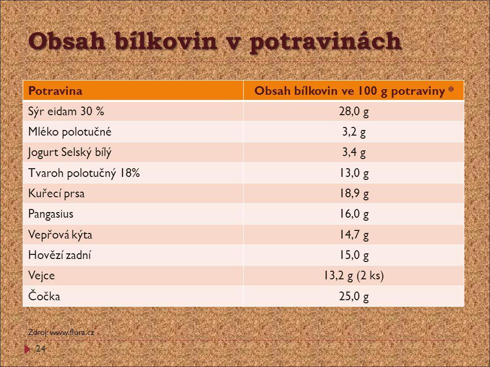 Obsah bílkovin v potravinách PotravinaObsah bílkovin ve 100 g potraviny * Sýr eidam 30 %28,0 g Mléko polotučné3,2 g Jogurt Selský bílý3,4 g Tvaroh pol