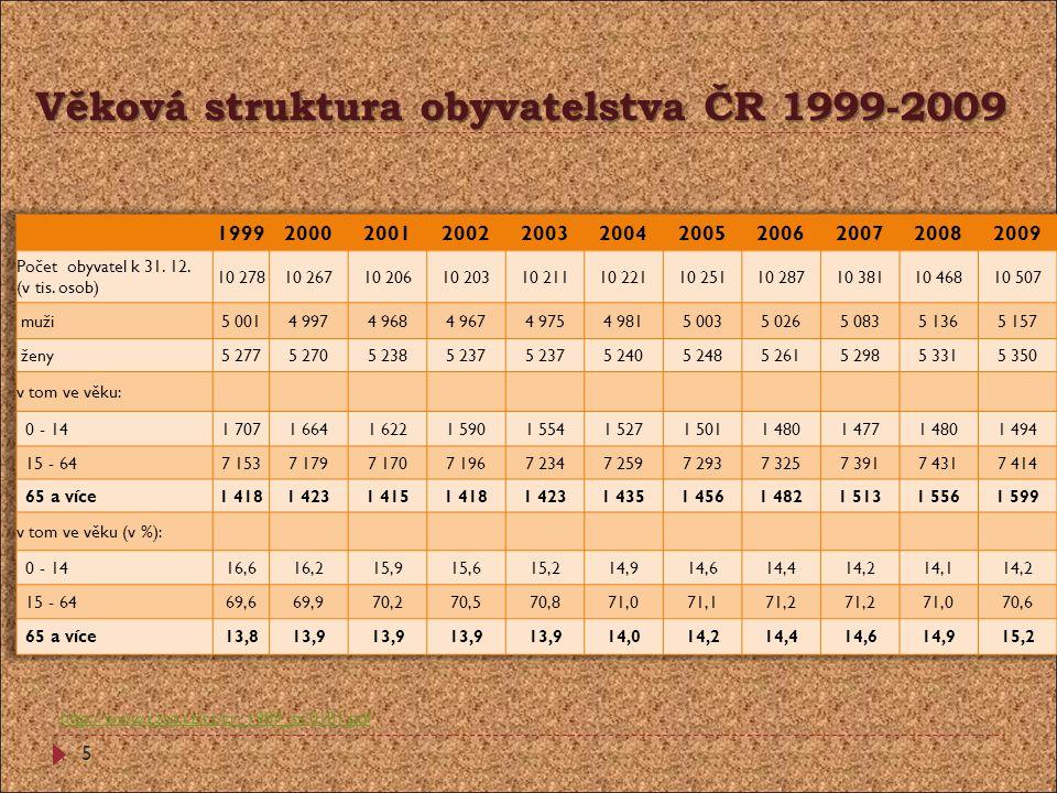 Věková struktura obyvatelstva ČR 1999-2009 http://www.czso.cz/cz/cr_1989_ts/0101.pdf 5