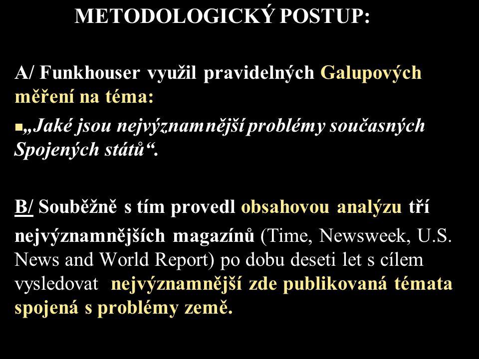 """METODOLOGICKÝ POSTUP: A/ Funkhouser využil pravidelných Galupových měření na téma: """"Jaké jsou nejvýznamnější problémy současných Spojených států"""". B/"""