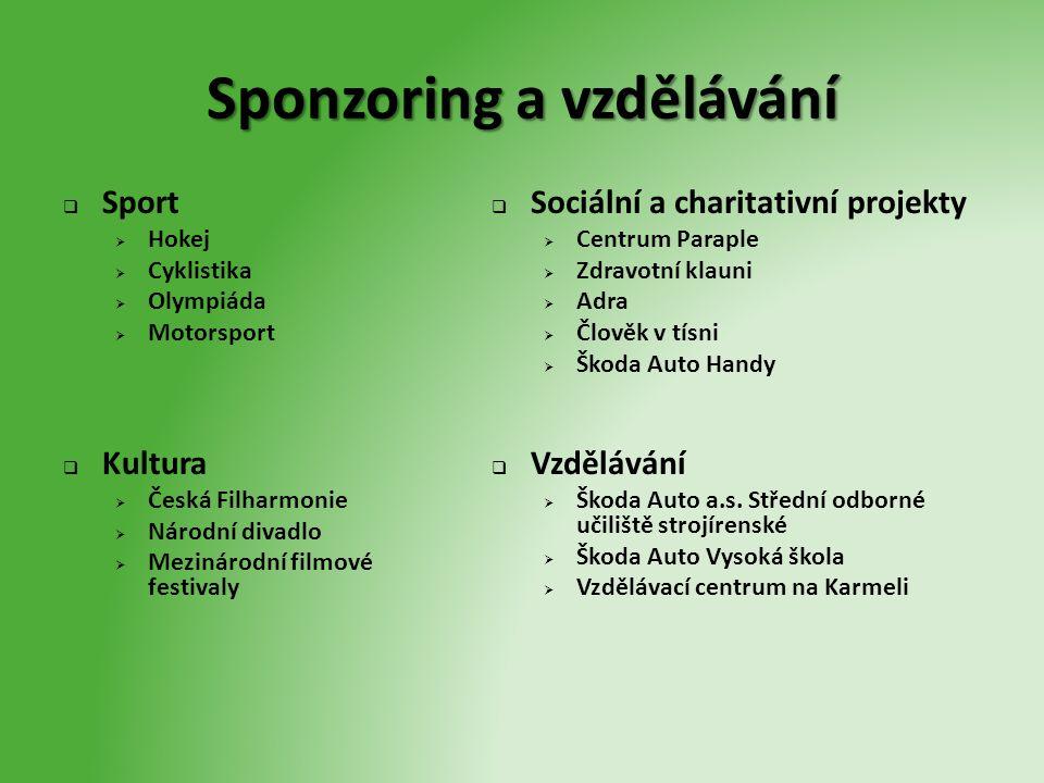 Sponzoring a vzdělávání  Sport  Hokej  Cyklistika  Olympiáda  Motorsport  Kultura  Česká Filharmonie  Národní divadlo  Mezinárodní filmové fe