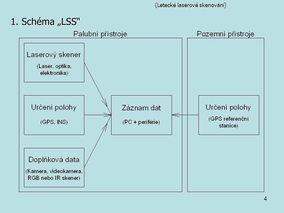 """4 (Letecké laserové skenování) 1. Schéma """"LSS"""""""