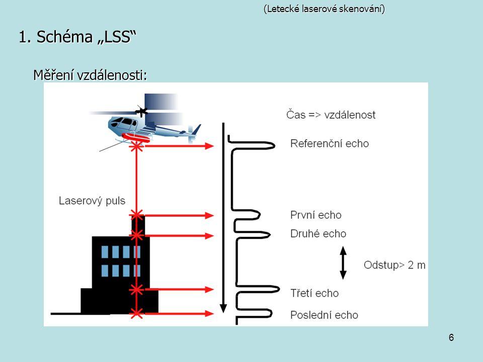 """6 (Letecké laserové skenování) 1. Schéma """"LSS Měření vzdálenosti:"""