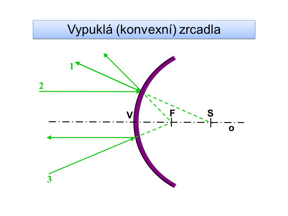 Vypuklá (konvexní) zrcadla o V SF 1 2 3