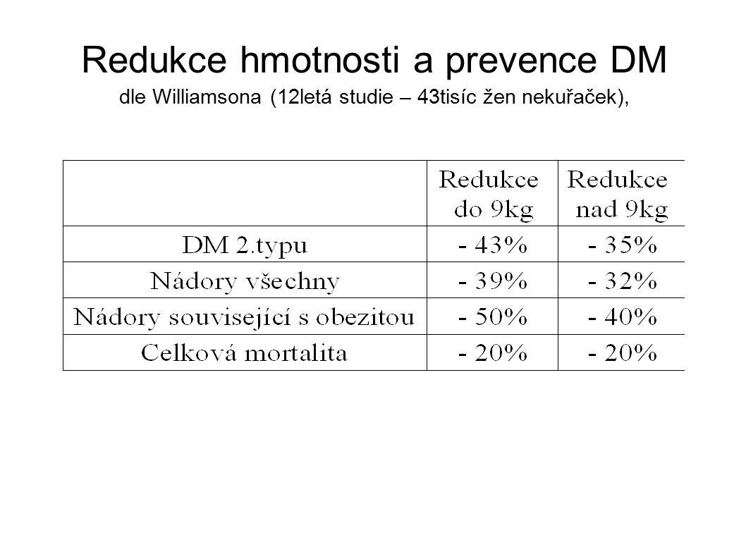 Redukce hmotnosti a prevence DM dle Williamsona (12letá studie – 43tisíc žen nekuřaček),