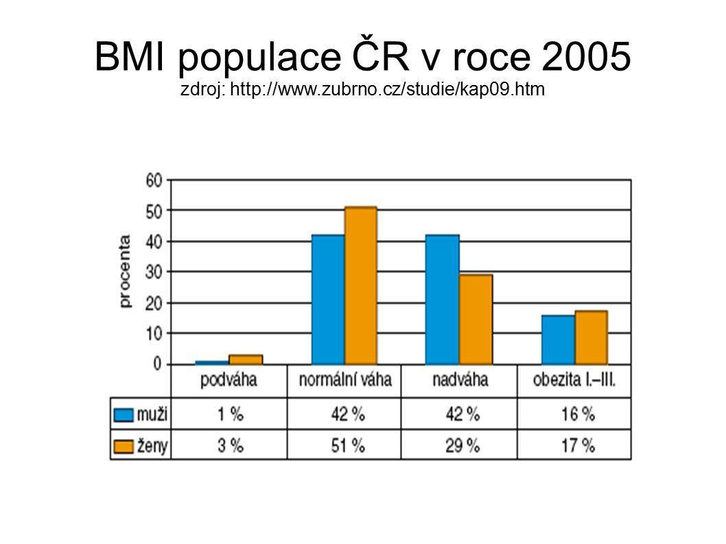 BMI populace ČR v roce 2005 zdroj: http://www.zubrno.cz/studie/kap09.htm