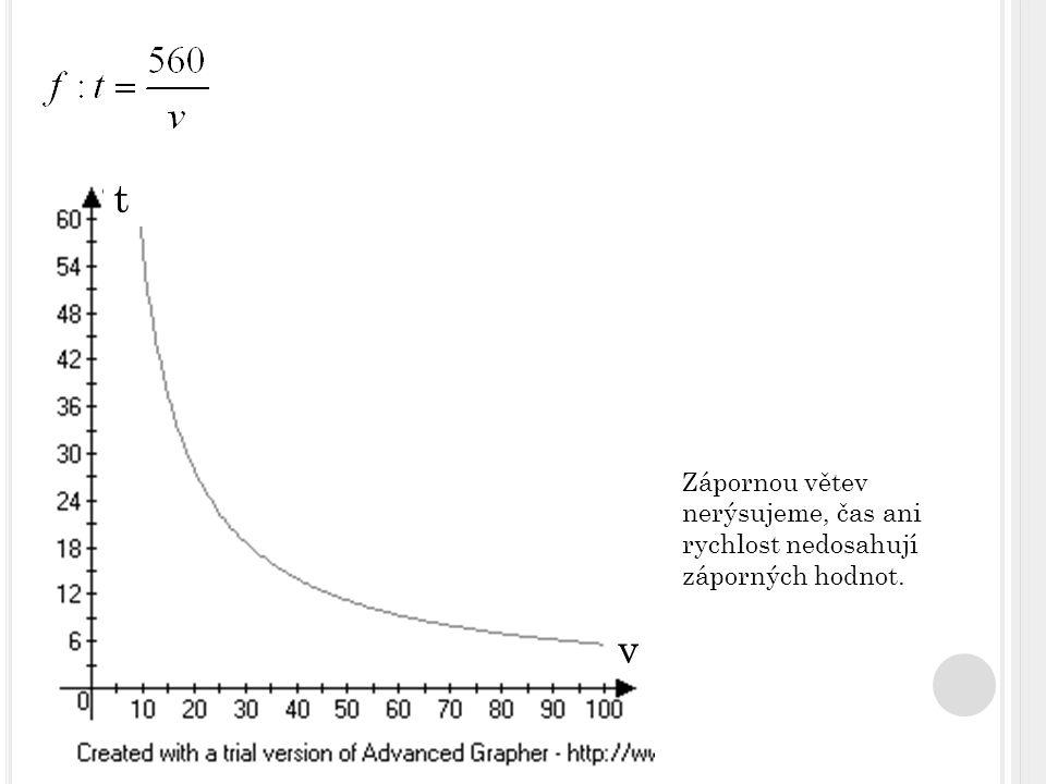 v t Zápornou větev nerýsujeme, čas ani rychlost nedosahují záporných hodnot.