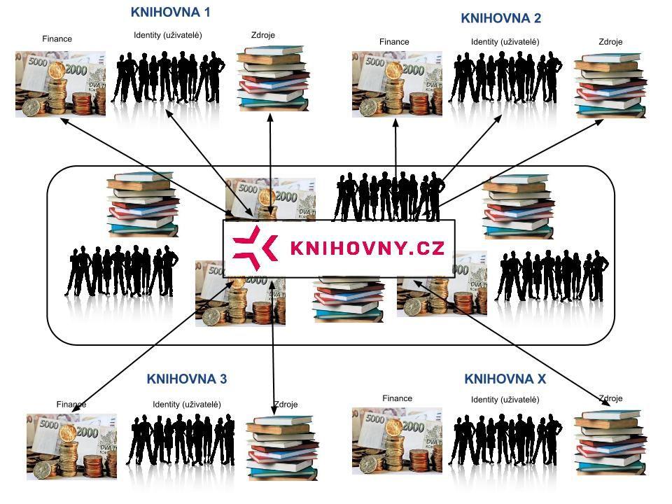 Archivy, knihovny, muzea v digitálním světě 2012 Praha, 28.11.2012