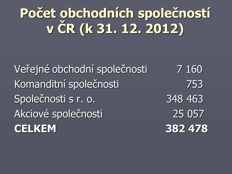 Počet obchodních společností v ČR (k 31. 12. 2012) Veřejné obchodní společnosti7 160 Komanditní společnosti 753 Společnosti s r. o. 348 463 Akciové sp