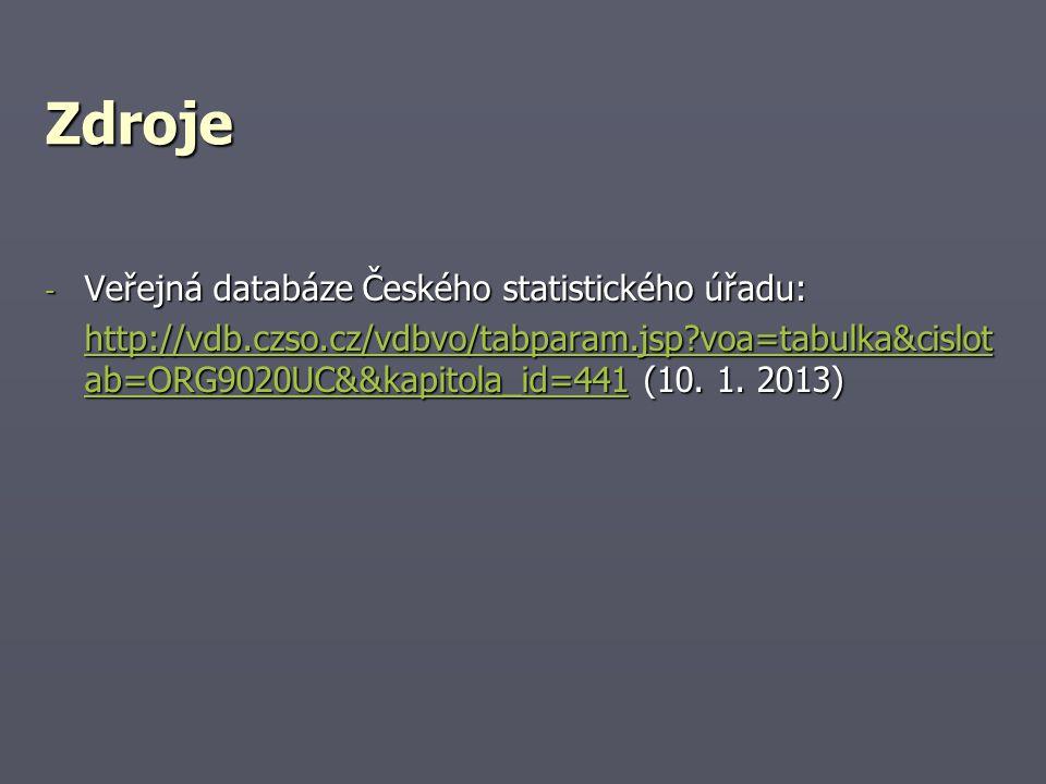 Zdroje - Veřejná databáze Českého statistického úřadu: http://vdb.czso.cz/vdbvo/tabparam.jsp?voa=tabulka&cislot ab=ORG9020UC&&kapitola_id=441http://vdb.czso.cz/vdbvo/tabparam.jsp?voa=tabulka&cislot ab=ORG9020UC&&kapitola_id=441 (10.