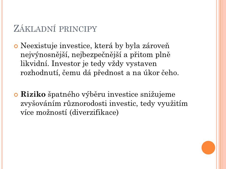 Z ÁKLADNÍ PRINCIPY Neexistuje investice, která by byla zároveň nejvýnosnější, nejbezpečnější a přitom plně likvidní. Investor je tedy vždy vystaven ro