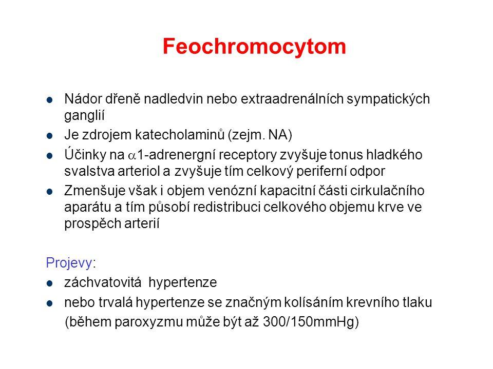 Feochromocytom Nádor dřeně nadledvin nebo extraadrenálních sympatických ganglií Je zdrojem katecholaminů (zejm. NA) Účinky na  1-adrenergní receptory