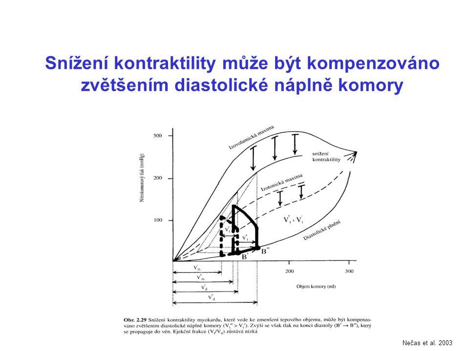 Snížení kontraktility může být kompenzováno zvětšením diastolické náplně komory Nečas et al. 2003