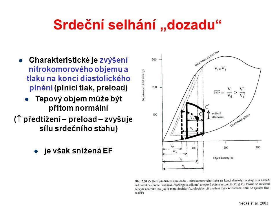 """Srdeční selhání """"dozadu"""" Charakteristické je zvýšení nitrokomorového objemu a tlaku na konci diastolického plnění (plnicí tlak, preload) Tepový objem"""