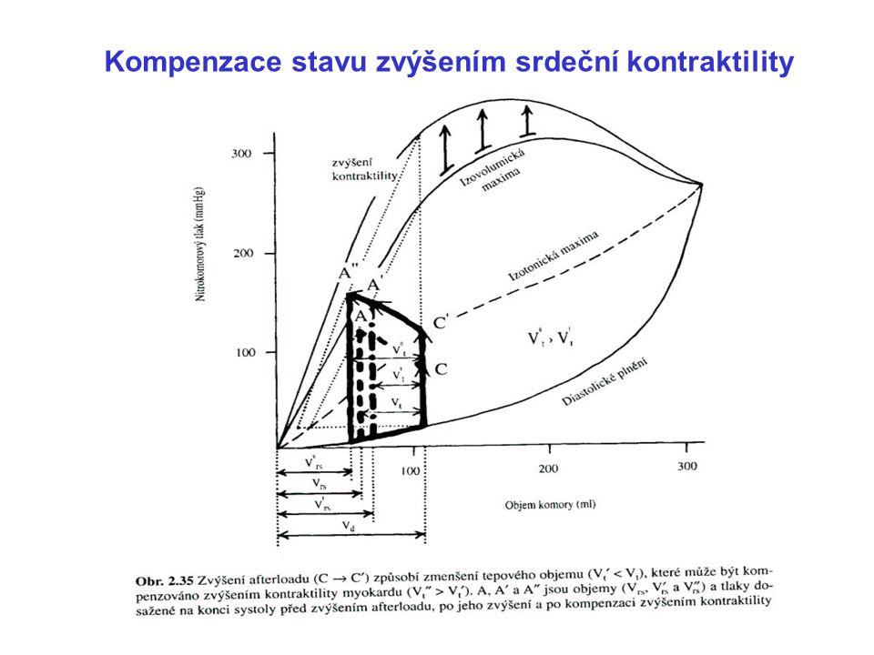 Kompenzace stavu zvýšením srdeční kontraktility