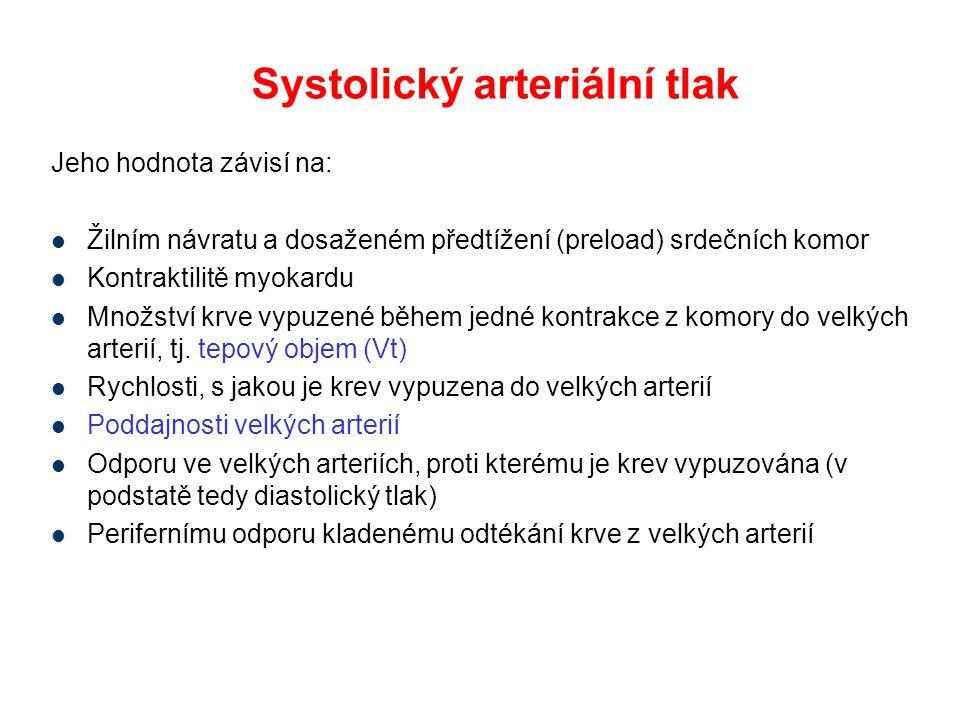 Systolický arteriální tlak Jeho hodnota závisí na: Žilním návratu a dosaženém předtížení (preload) srdečních komor Kontraktilitě myokardu Množství krv