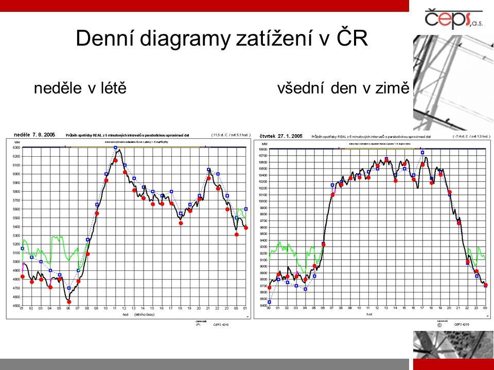 Denní diagramy zatížení v ČR neděle v létě všední den v zimě