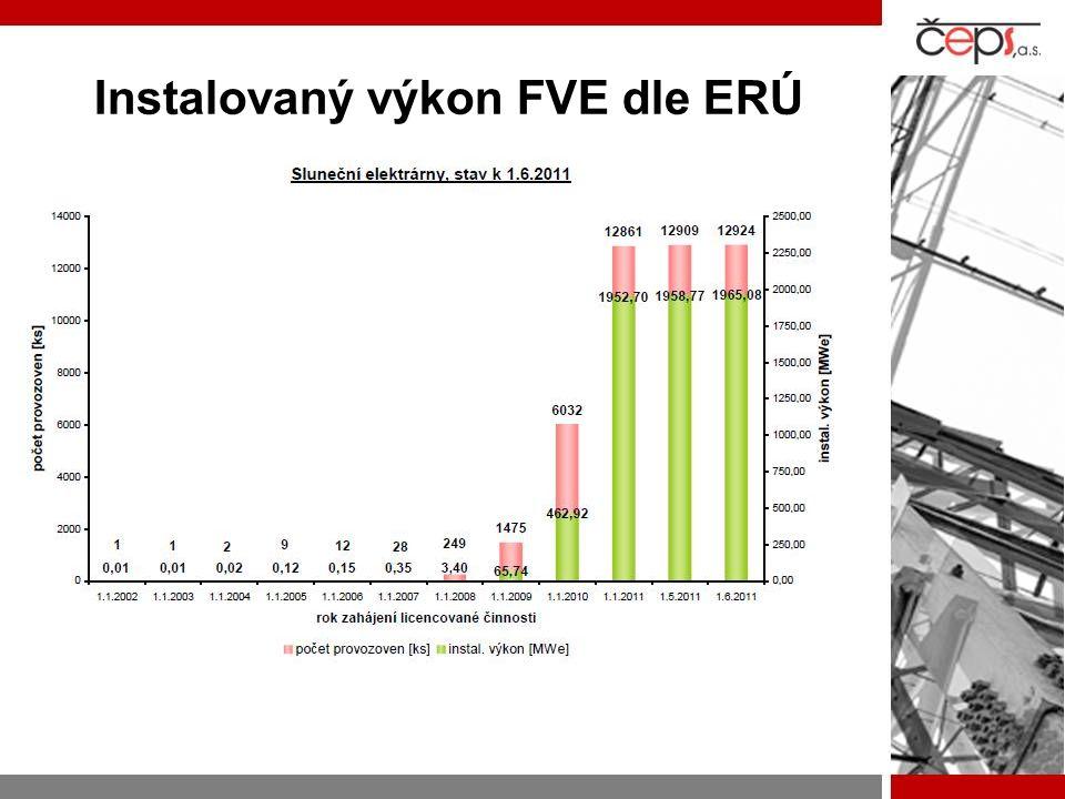 Instalovaný výkon FVE dle ERÚ