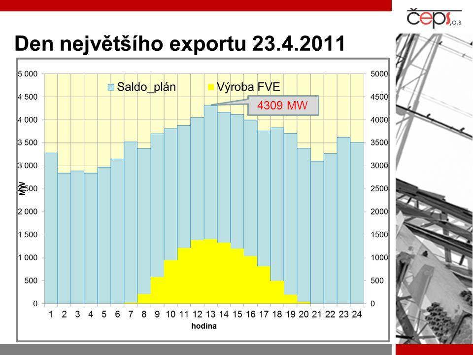 Den největšího exportu 23.4.2011 4309 MW