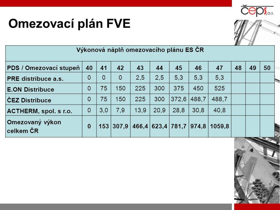 Omezovací plán FVE Výkonová náplň omezovacího plánu ES ČR PDS / Omezovací stupeň4041424344454647484950 PRE distribuce a.s. 0002,5 5,3 E.ON Distribuce