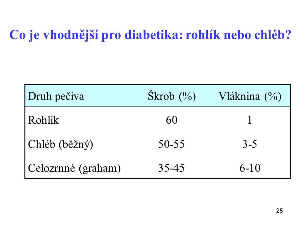 25 Druh pečivaŠkrob (%)Vláknina (%) Rohlík Chléb (běžný) Celozrnné (graham) 60 50-55 35-45 1 3-5 6-10 Co je vhodnější pro diabetika: rohlík nebo chléb?