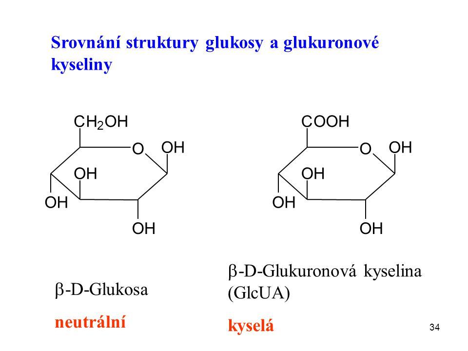 34 Srovnání struktury glukosy a glukuronové kyseliny  -D-Glukosa neutrální  -D-Glukuronová kyselina (GlcUA) kyselá O OH OH OH OH CH 2 OH O OH OH OH OH COOH
