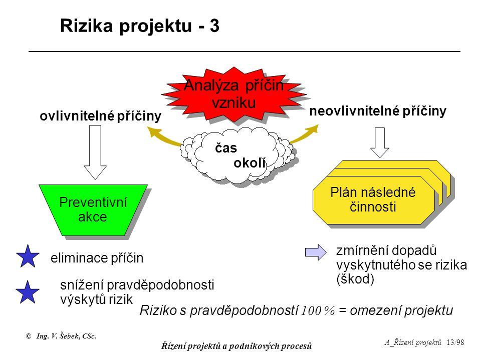 © Ing. V. Šebek, CSc. Řízení projektů a podnikových procesů A_Řízení projektů 13/98 Rizika projektu - 3 Analýza příčin vzniku neovlivnitelné příčiny o