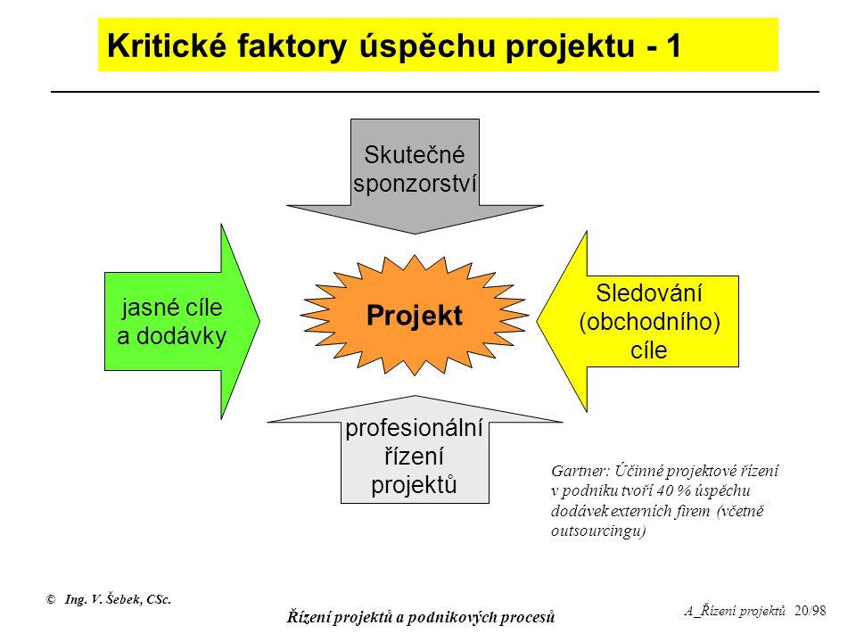 © Ing. V. Šebek, CSc. Řízení projektů a podnikových procesů A_Řízení projektů 20/98 Kritické faktory úspěchu projektu - 1 jasné cíle a dodávky Skutečn