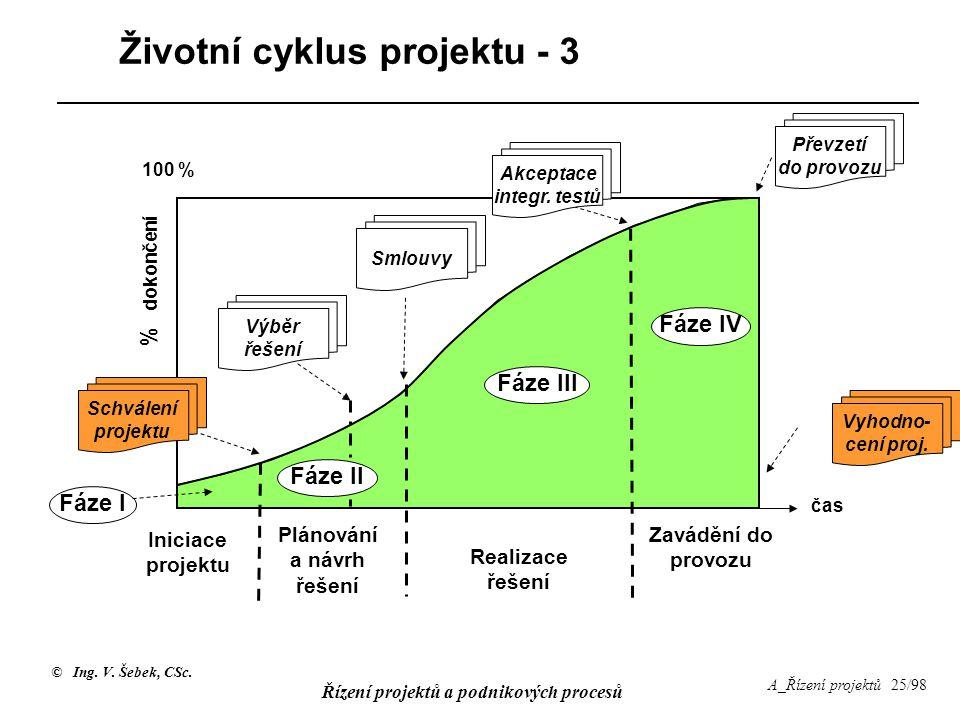 © Ing. V. Šebek, CSc. Řízení projektů a podnikových procesů A_Řízení projektů 25/98 Životní cyklus projektu - 3 Iniciace projektu Plánování a návrh ře