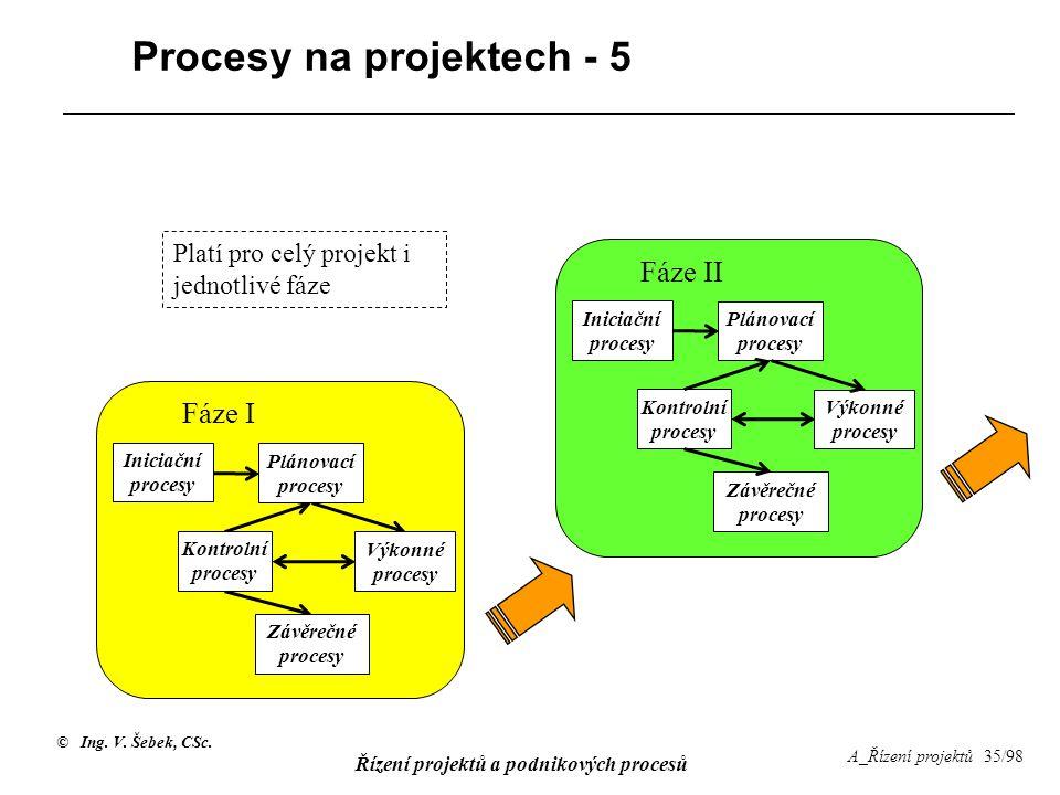 © Ing. V. Šebek, CSc. Řízení projektů a podnikových procesů A_Řízení projektů 35/98 Procesy na projektech - 5 Fáze I Iniciační procesy Kontrolní proce