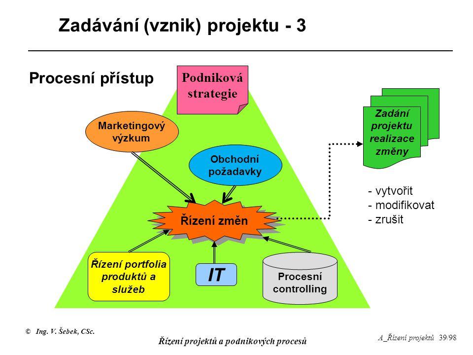 © Ing. V. Šebek, CSc. Řízení projektů a podnikových procesů A_Řízení projektů 39/98 Procesní controlling Řízení portfolia produktů a služeb Řízení změ