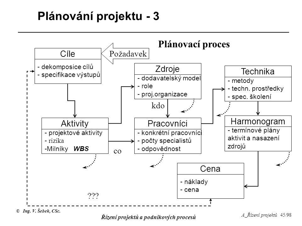 © Ing. V. Šebek, CSc. Řízení projektů a podnikových procesů A_Řízení projektů 45/98 Plánování projektu - 3 Cíle - dekomposice cílů - specifikace výstu
