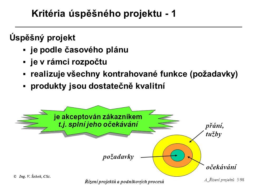 © Ing. V. Šebek, CSc. Řízení projektů a podnikových procesů A_Řízení projektů 5/98 Kritéria úspěšného projektu - 1 Úspěšný projekt  je podle časového