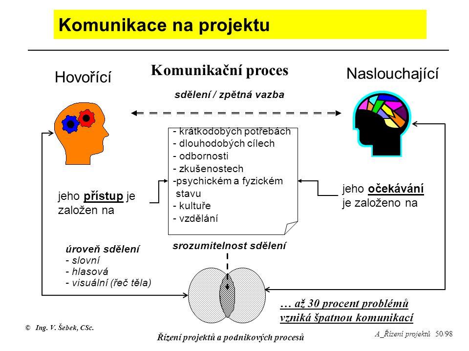 © Ing. V. Šebek, CSc. Řízení projektů a podnikových procesů A_Řízení projektů 50/98 Komunikace na projektu Hovořící Naslouchající jeho přístup je zalo