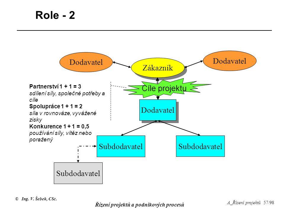 © Ing. V. Šebek, CSc. Řízení projektů a podnikových procesů A_Řízení projektů 57/98 Role - 2 Dodavatel Subdodavatel Zákazník Dodavatel Subdodavatel Pa