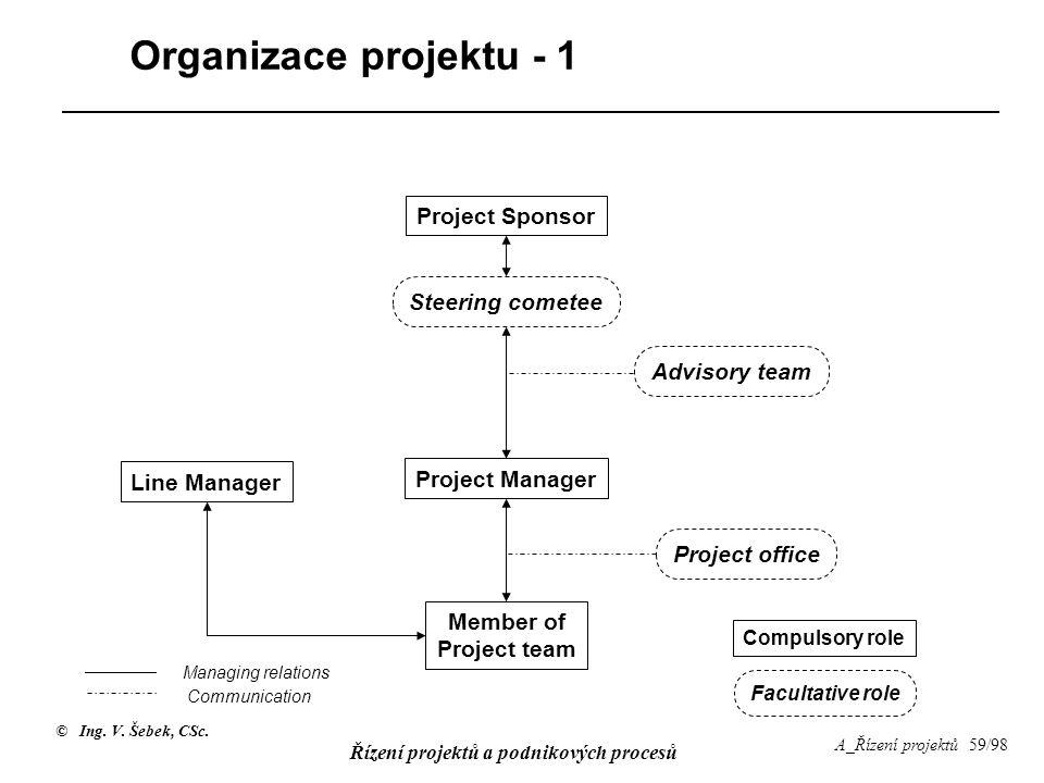 © Ing. V. Šebek, CSc. Řízení projektů a podnikových procesů A_Řízení projektů 59/98 Organizace projektu - 1 Project Sponsor Project Manager Member of