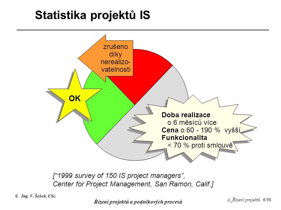 © Ing. V. Šebek, CSc. Řízení projektů a podnikových procesů A_Řízení projektů 6/98 Statistika projektů IS zrušeno díky nerealizo- vatelnosti OK Doba r