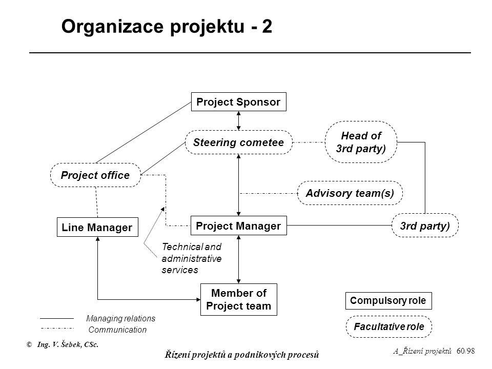 © Ing. V. Šebek, CSc. Řízení projektů a podnikových procesů A_Řízení projektů 60/98 Organizace projektu - 2 Project Sponsor Project Manager Member of