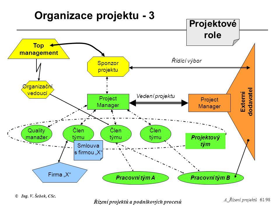 © Ing. V. Šebek, CSc. Řízení projektů a podnikových procesů A_Řízení projektů 61/98 Organizace projektu - 3 Project Manager Člen týmu Quality manažer