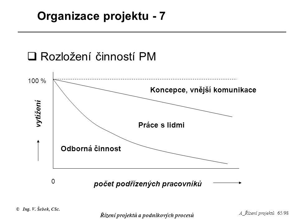 © Ing. V. Šebek, CSc. Řízení projektů a podnikových procesů A_Řízení projektů 65/98 Organizace projektu - 7 vytížení počet podřízených pracovníků 100
