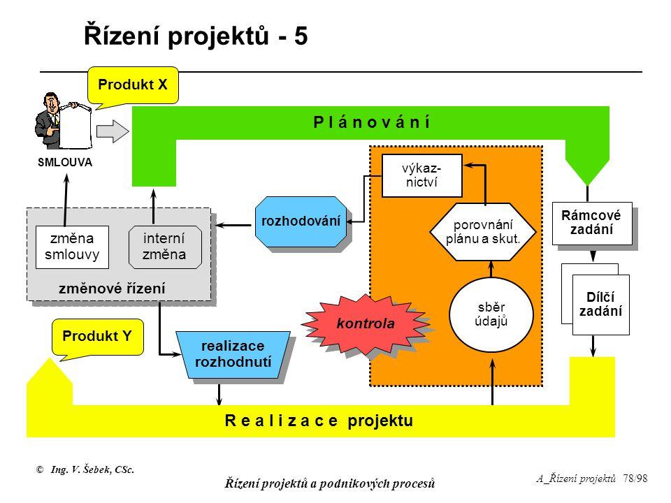 © Ing. V. Šebek, CSc. Řízení projektů a podnikových procesů A_Řízení projektů 78/98 Řízení projektů - 5 P l á n o v á n í změnové řízení změna smlouvy