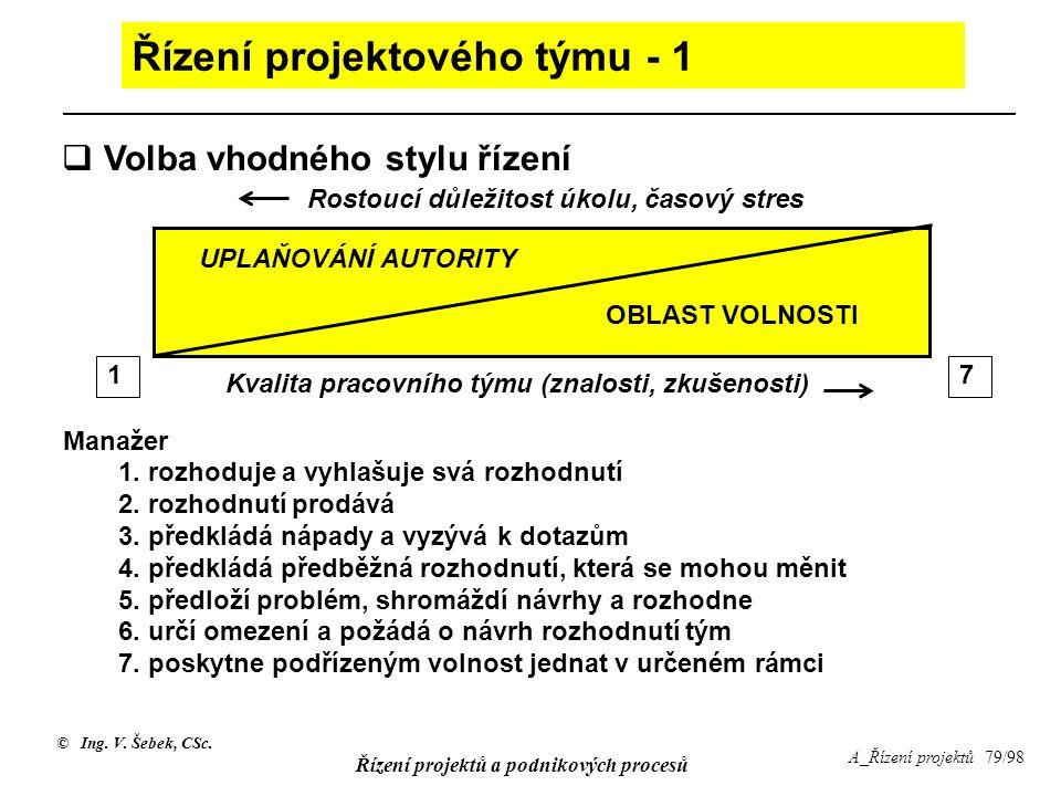 © Ing. V. Šebek, CSc. Řízení projektů a podnikových procesů A_Řízení projektů 79/98 Řízení projektového týmu - 1 Manažer 1. rozhoduje a vyhlašuje svá