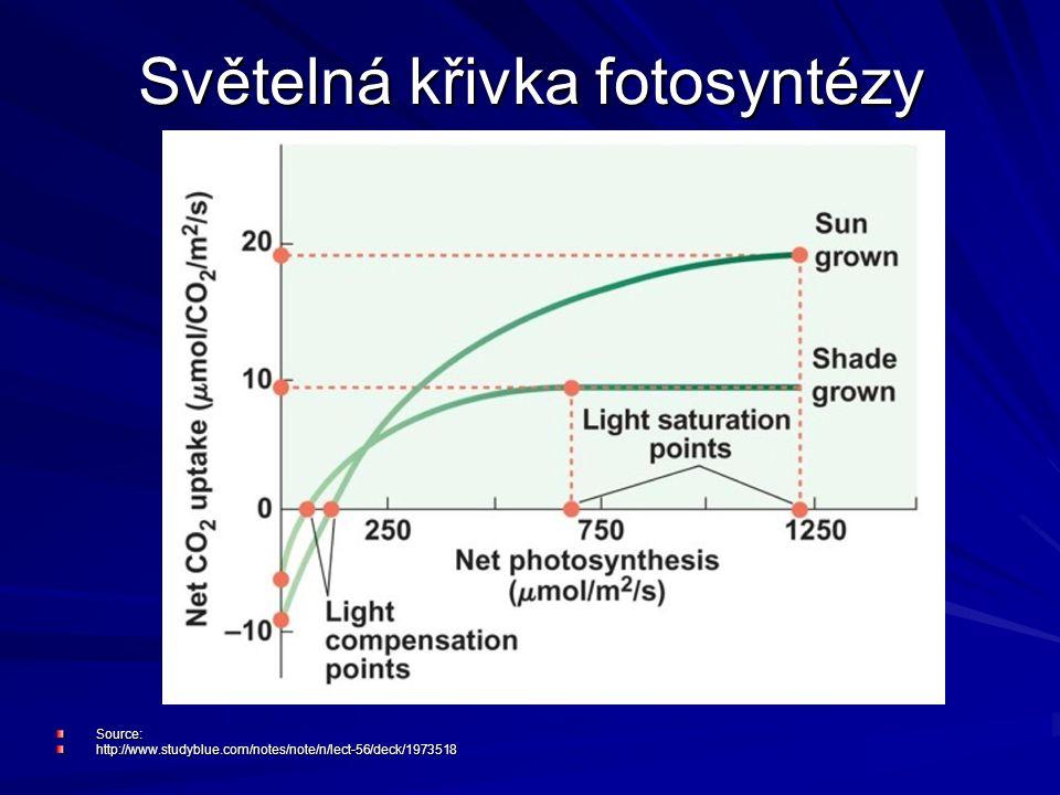 Světelná křivka fotosyntézy Source:http://www.studyblue.com/notes/note/n/lect-56/deck/1973518