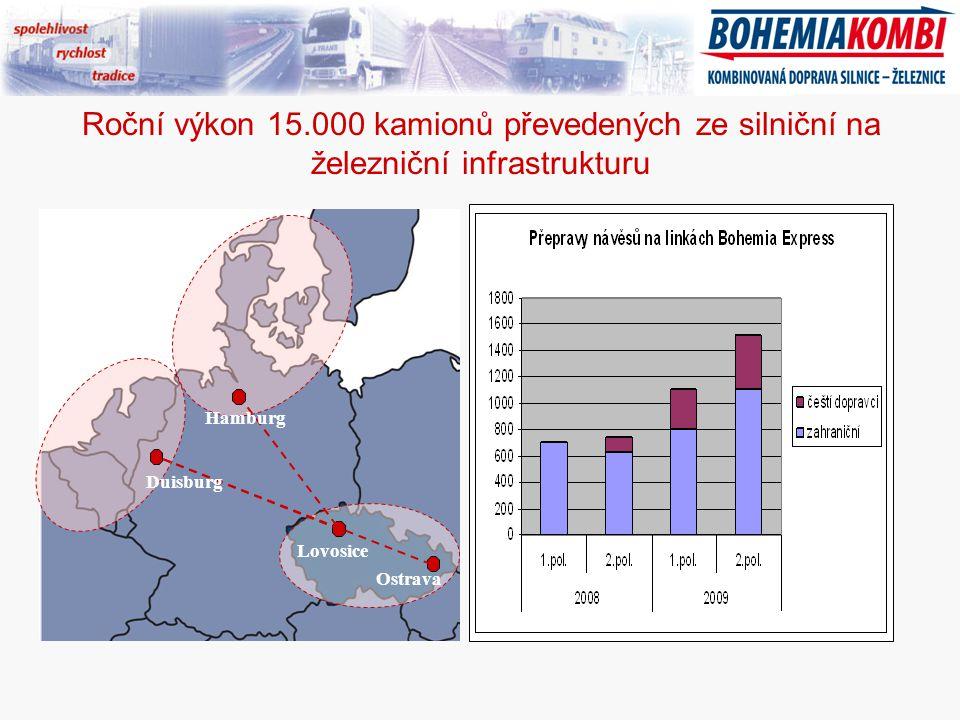 Roční výkon 15.000 kamionů převedených ze silniční na železniční infrastrukturu Duisburg Hamburg Lovosice Ostrava