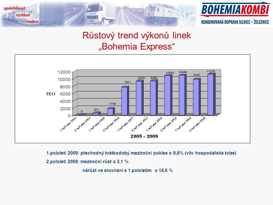"""Růstový trend výkonů linek """"Bohemia Express Hamburg Lovosice 1.pololetí 2009: přechodný krátkodobý meziroční pokles o 9,6% (vliv hospodářské krize) 2.pololetí 2009: meziroční růst o 3,1 % nárůst ve srovnání s 1.pololetím o 14,6 %"""