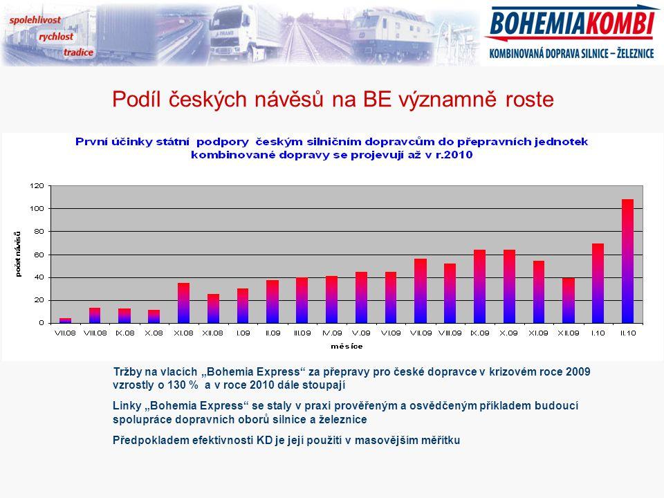 """Podíl českých návěsů na BE významně roste Hamburg Lovosice Tržby na vlacích """"Bohemia Express za přepravy pro české dopravce v krizovém roce 2009 vzrostly o 130 % a v roce 2010 dále stoupají Linky """"Bohemia Express se staly v praxi prověřeným a osvědčeným příkladem budoucí spolupráce dopravních oborů silnice a železnice Předpokladem efektivnosti KD je její použití v masovějším měřítku"""