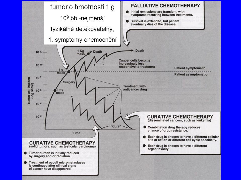 tumor o hmotnosti 1 g 10 9 bb -nejmenší fyzikálně detekovatelný, 1. symptomy onemocnění