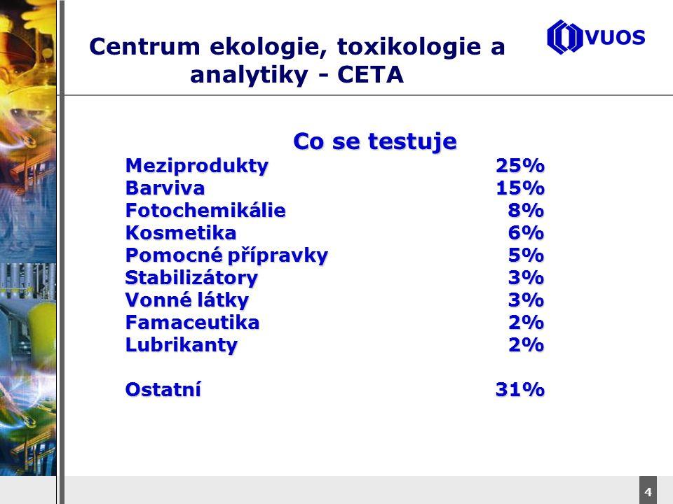 DyStar – Aliachem meeting 4 Centrum ekologie, toxikologie a analytiky - CETA Co se testuje Meziprodukty25% Barviva15% Fotochemikálie 8% Kosmetika 6% P
