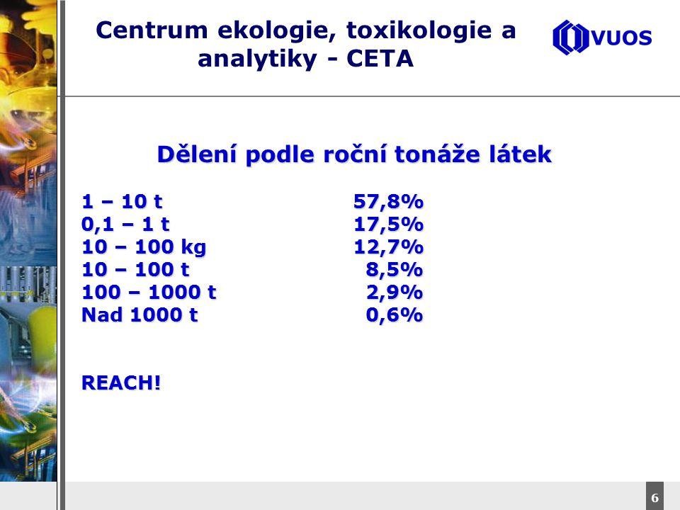 DyStar – Aliachem meeting 6 Centrum ekologie, toxikologie a analytiky - CETA Dělení podle roční tonáže látek 1 – 10 t57,8% 0,1 – 1 t17,5% 10 – 100 kg1